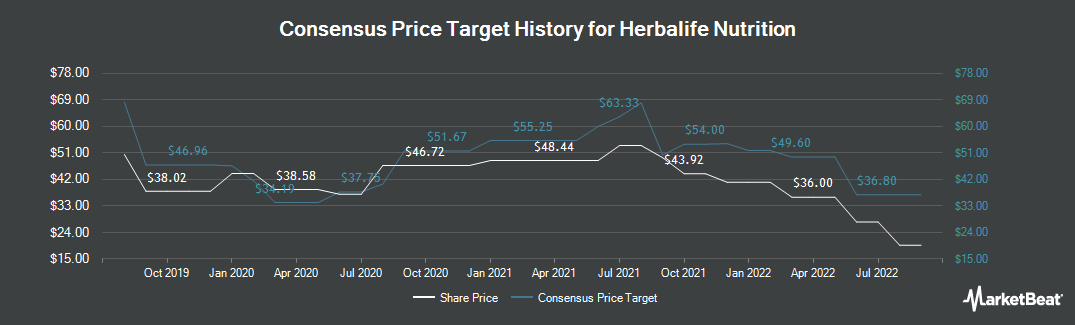 Price Target History for Herbalife (NYSE:HLF)
