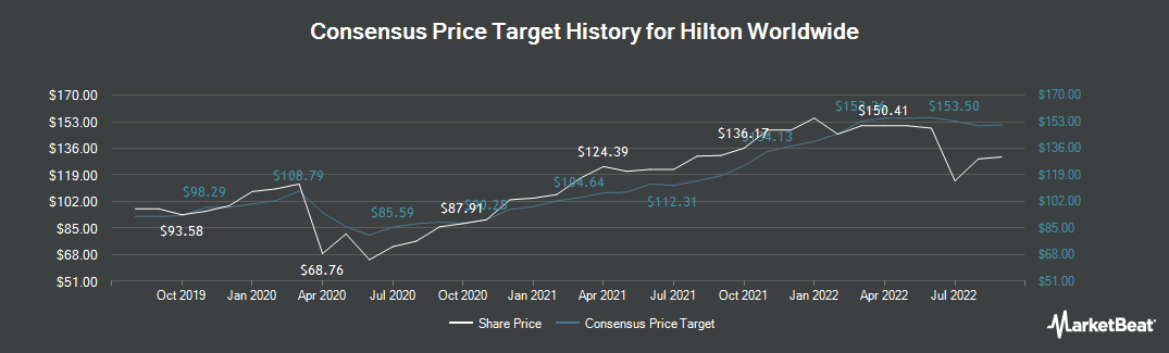Price Target History for Hilton Worldwide (NYSE:HLT)