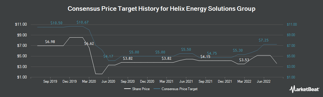 Price Target History for Helix Energy Solutions Group (NYSE:HLX)