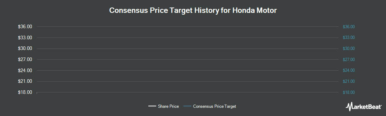 Price Target History for Honda Motor (NYSE:HMC)