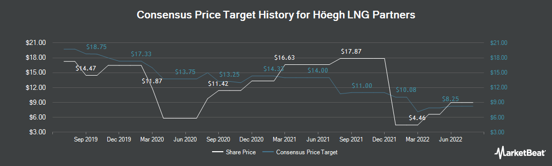 Price Target History for Hoegh LNG Partners (NYSE:HMLP)