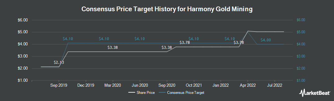 Price Target History for Harmony Gold (NYSE:HMY)
