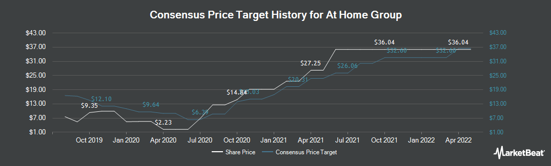 Price Target History for At Home Group (NYSE:HOME)