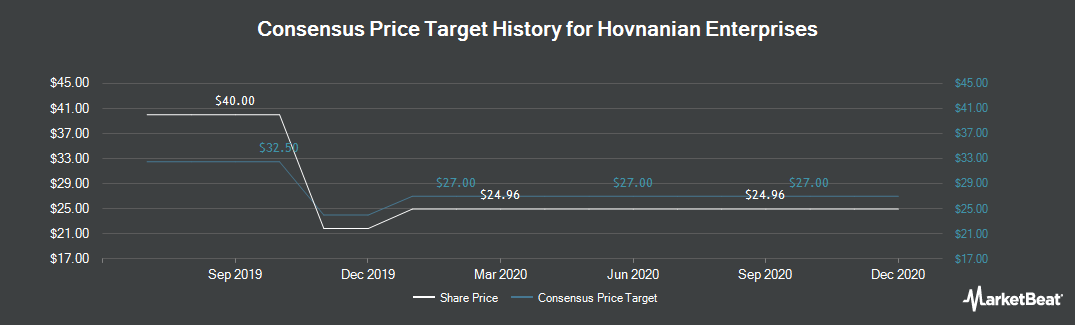 Price Target History for Hovnanian Enterprises (NYSE:HOV)