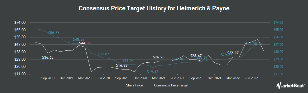 Price Target History for Helmerich & Payne (NYSE:HP)