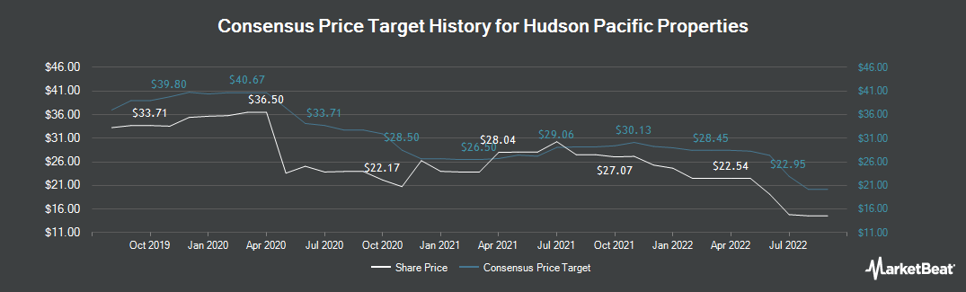 Price Target History for Hudson Pacific Properties (NYSE:HPP)