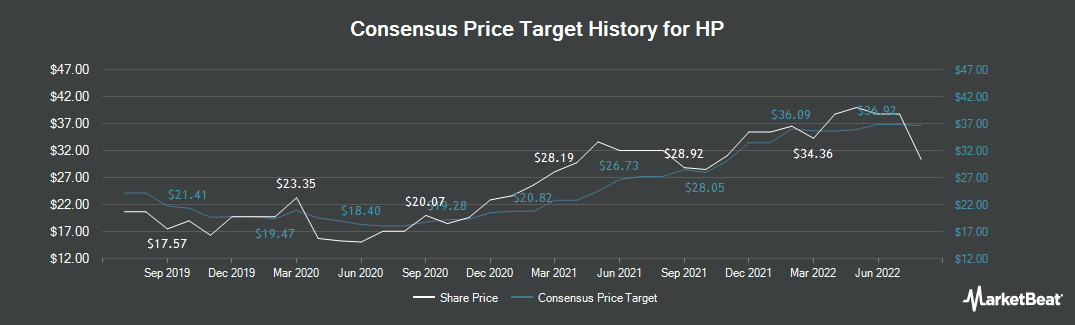 Price Target History for HP (NYSE:HPQ)
