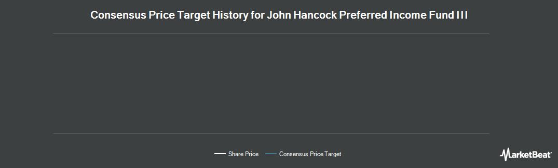 Price Target History for John Hancock Preferred Income Fund III (NYSE:HPS)