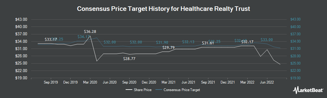 Price Target History for Healthcare Realty Trust (NYSE:HR)