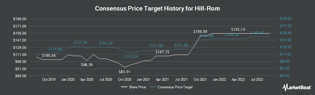Price Target History for Hill-Rom Holdings (NYSE:HRC)