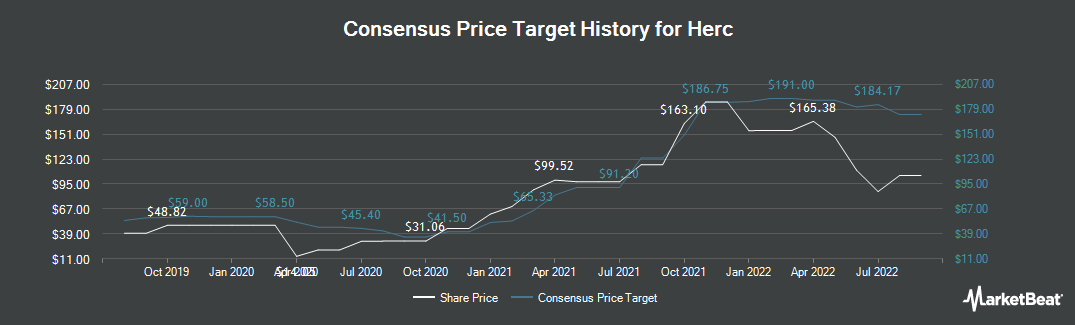 Price Target History for Herc (NYSE:HRI)