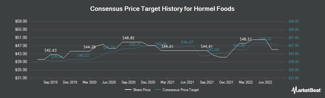 Price Target History for Hormel Foods (NYSE:HRL)