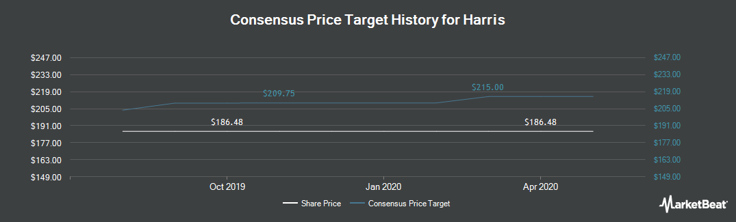 Price Target History for Harris (NYSE:HRS)