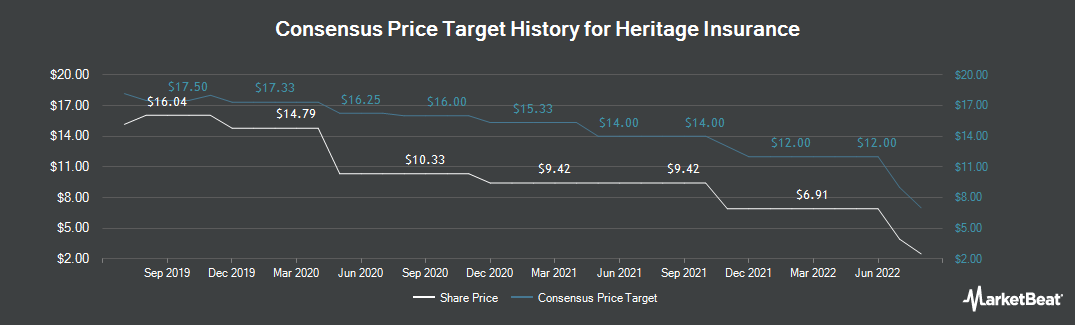 Price Target History for Heritage Insurance Holdings (NYSE:HRTG)