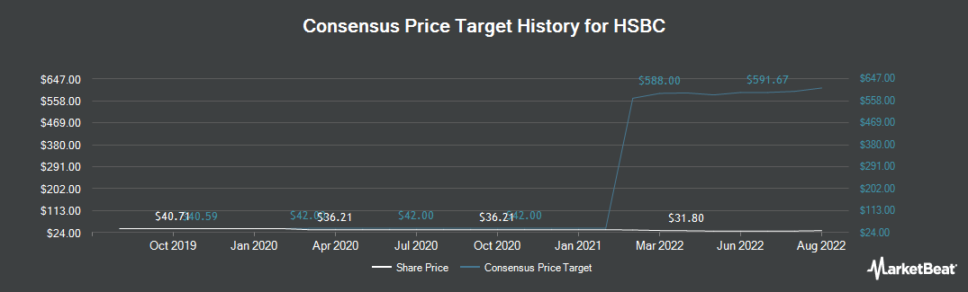 Price Target History for HSBC (NYSE:HSBC)