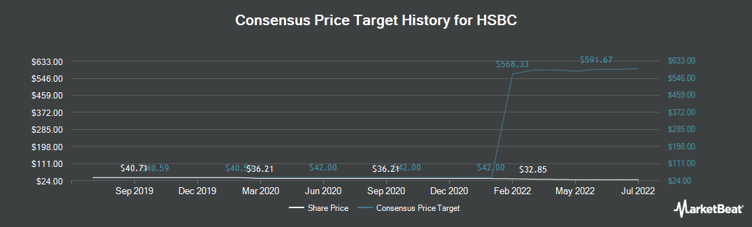Price Target History for HSBC Holdings PLC (NYSE:HSBC)