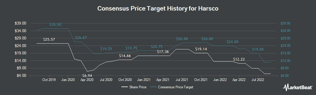 Price Target History for Harsco (NYSE:HSC)