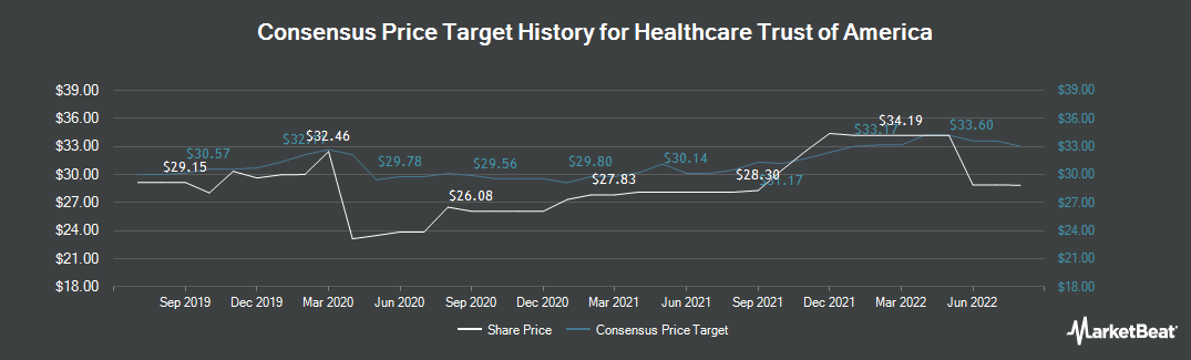 Price Target History for Healthcare Trust Of America (NYSE:HTA)
