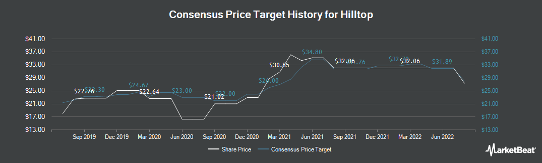 Price Target History for Hilltop (NYSE:HTH)