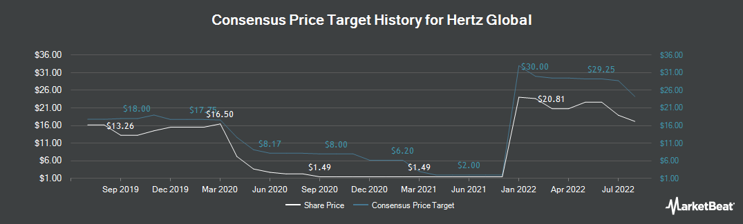 Price Target History for Hertz Global (NYSE:HTZ)