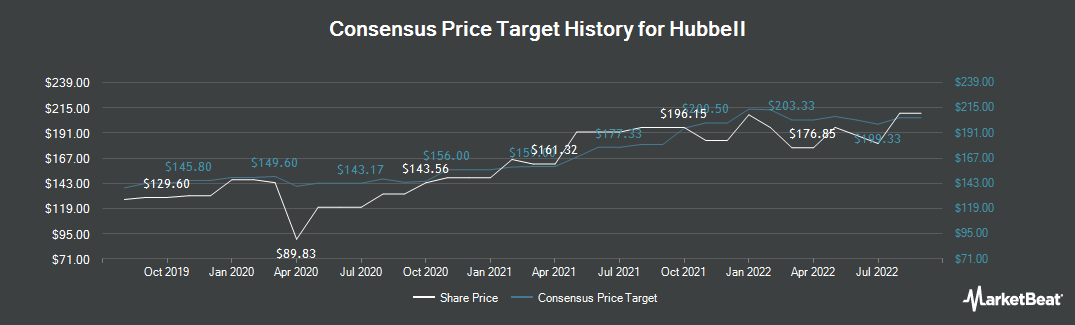 Price Target History for Hubbell (NYSE:HUBB)