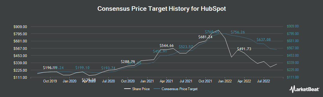 Price Target History for HubSpot (NYSE:HUBS)