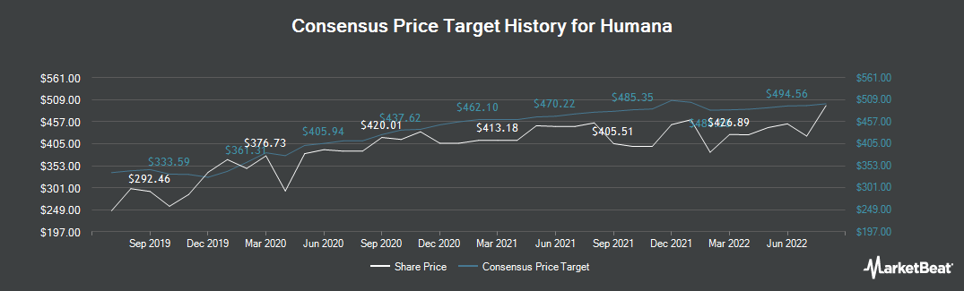 Price Target History for Humana (NYSE:HUM)