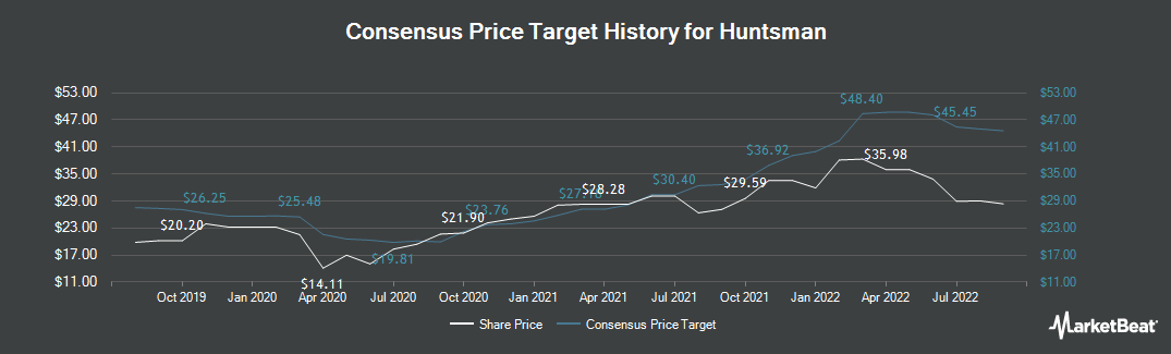 Price Target History for Huntsman Corporation (NYSE:HUN)