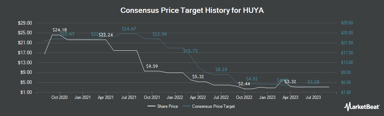Price Target History for HUYA (NYSE:HUYA)