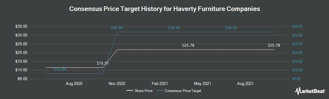 Price Target History for Haverty Furniture Companies (NYSE:HVT)