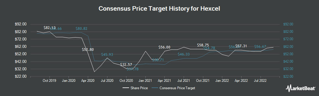 Price Target History for Hexcel Corporation (NYSE:HXL)