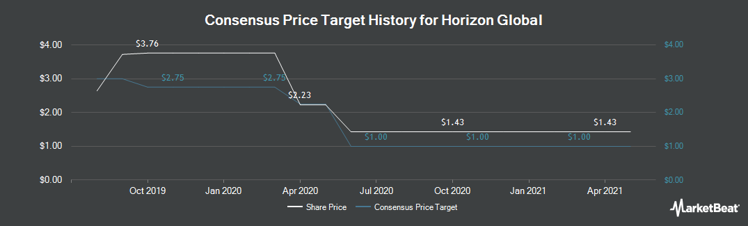 Price Target History for Horizon Global (NYSE:HZN)