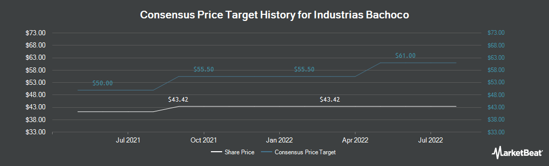 Price Target History for Industrias Bachoco (NYSE:IBA)