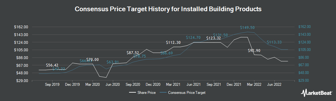 Price Target History for Installed Building Products (NYSE:IBP)