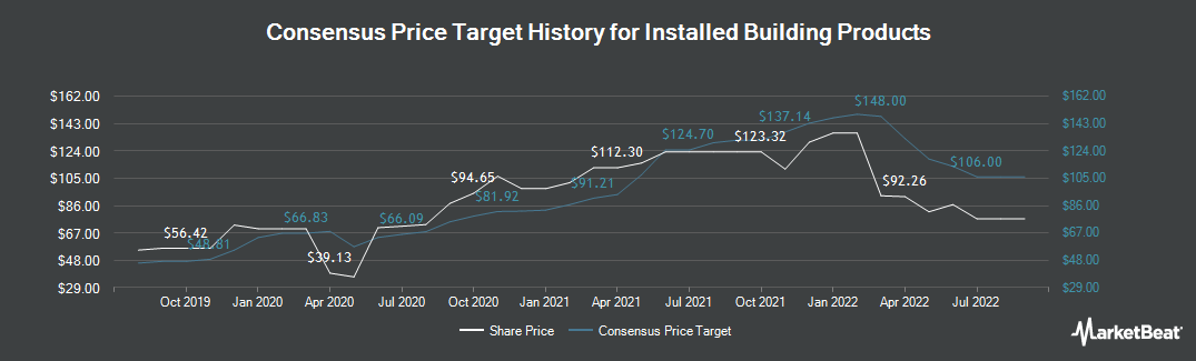 Price Target History for Installed Building Prods (NYSE:IBP)