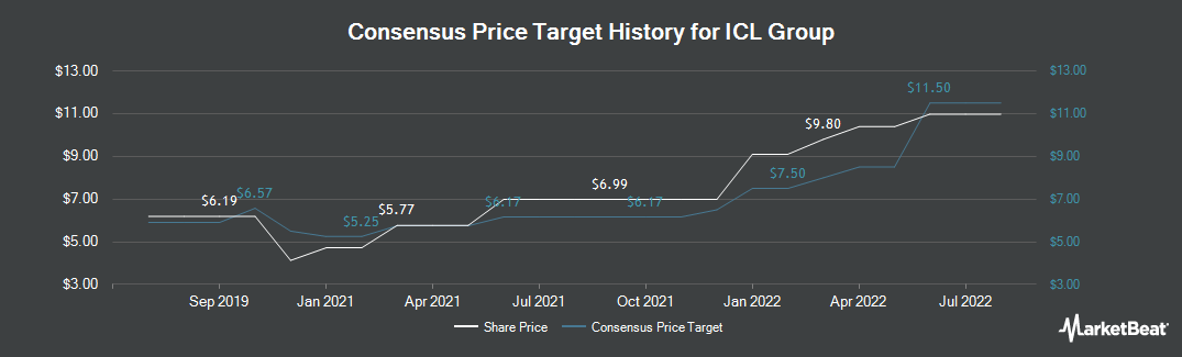Price Target History for Israel Chemicals (NYSE:ICL)