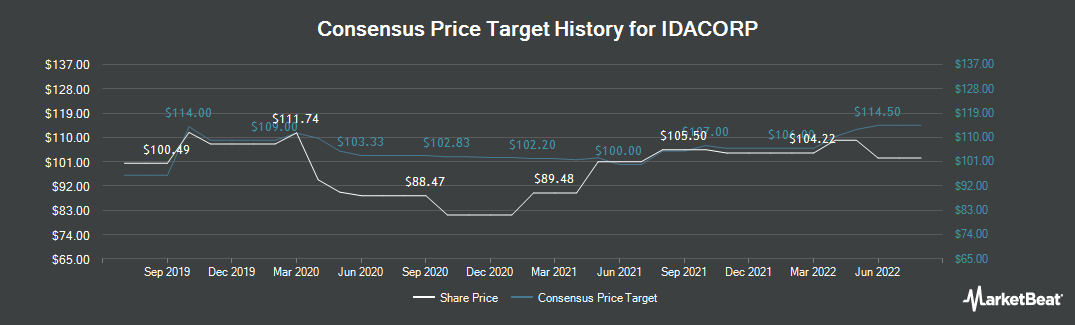 Price Target History for IDACORP (NYSE:IDA)