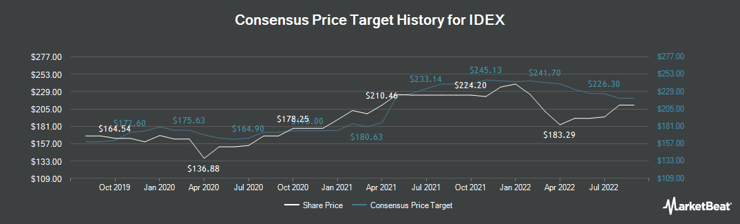 Price Target History for IDEX Corporation (NYSE:IEX)