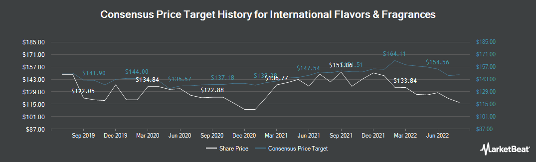 Price Target History for International Flavors & Fragrances (NYSE:IFF)