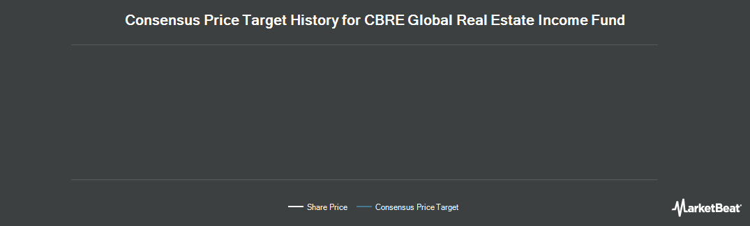 Price Target History for CBRE Clarion Global Real Estate Incm Fd (NYSE:IGR)
