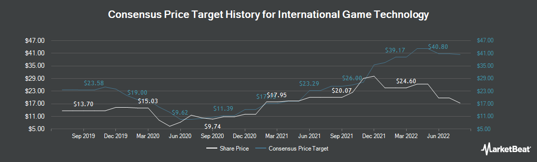 Price Target History for International Game Technology (NYSE:IGT)
