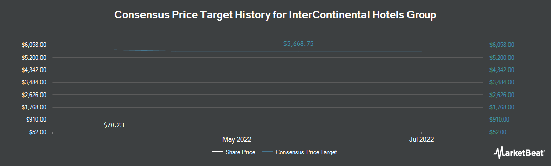 Price Target History for Intercontinental Hotels Group (NYSE:IHG)
