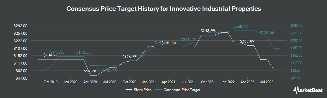 Price Target History for Innovative Industrial (NYSE:IIPR)