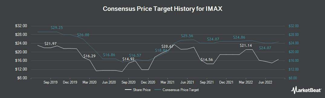 Price Target History for Imax Corporation (NYSE:IMAX)