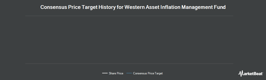 Price Target History for Western Asset Inflation Mgnt Fnd (NYSE:IMF)