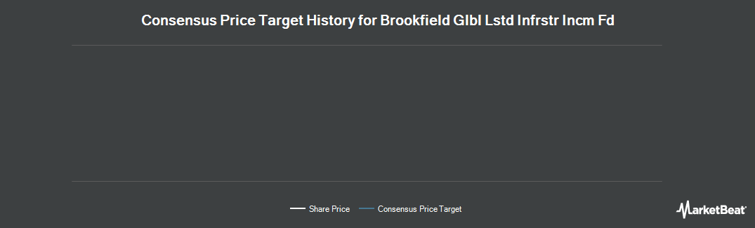 Price Target History for Brookfield Global Listed Infrastructure Income Fund (NYSE:INF)