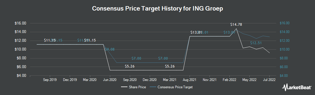 Price Target History for ING Group (NYSE:ING)