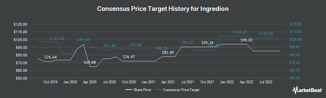 Price Target History for Ingredion (NYSE:INGR)