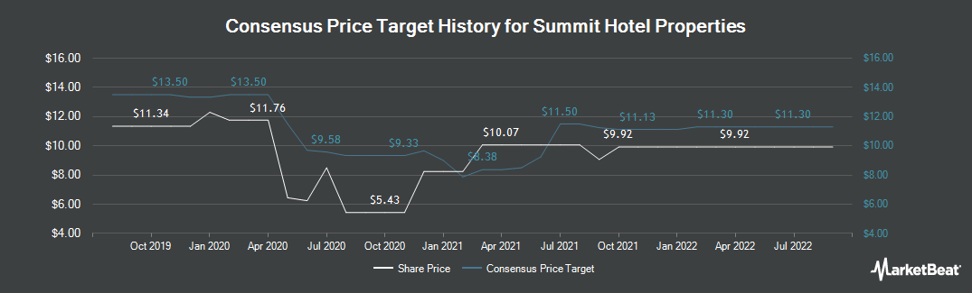 Price Target History for Summit Hotel Properties (NYSE:INN)