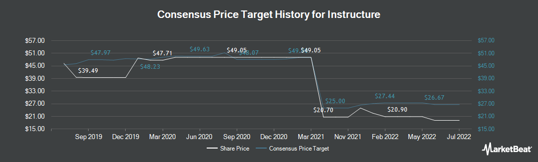 Price Target History for Instructure (NYSE:INST)